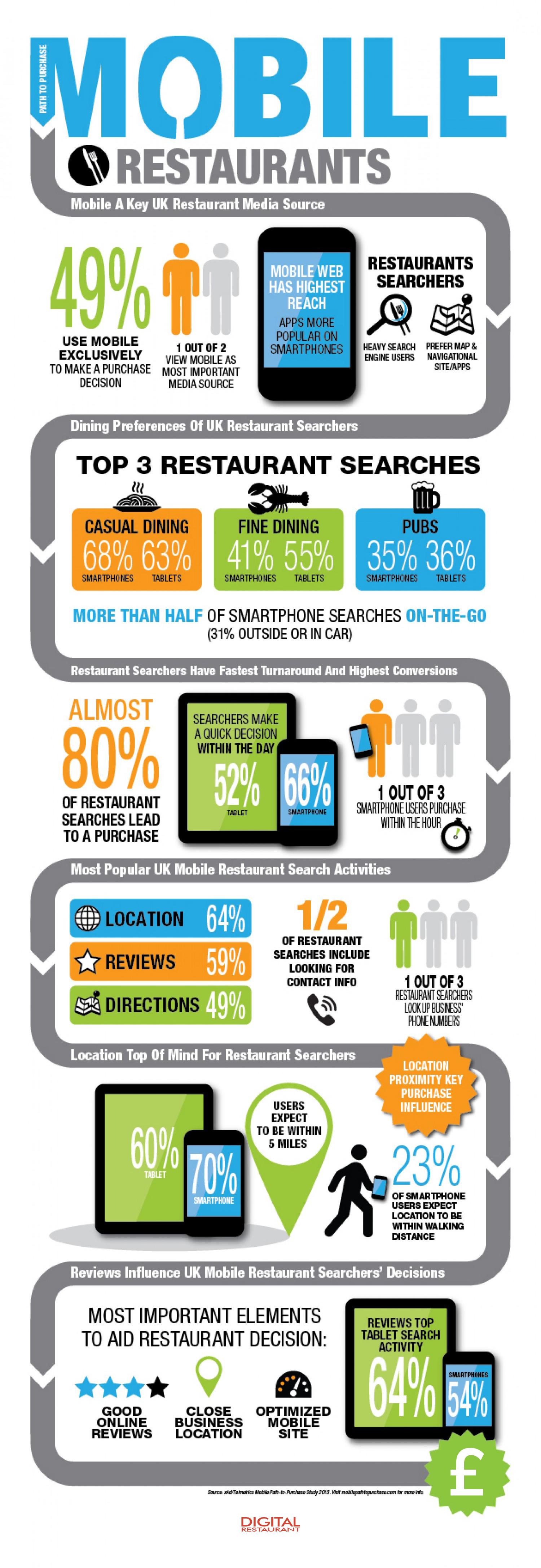 Digital_restaurant_infographic_3.1